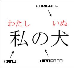 furigana-on-kanji